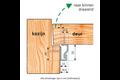 Secustrip plus anti-inbraakstrip binnendraaiend voordeur 230 cm  , ral 9010 wit, 230 cm, plus voordeur